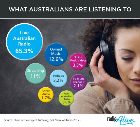 Share of Audio 2017 infographic (GfK)