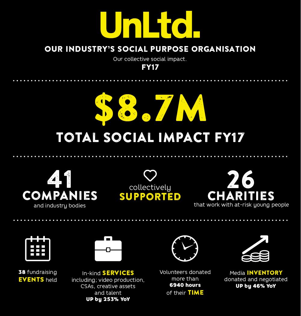 Infographic: UnLtd's social impact for FY17