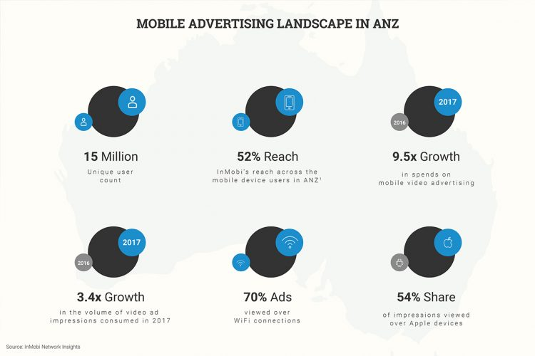 ANZ mobile advertising landscape
