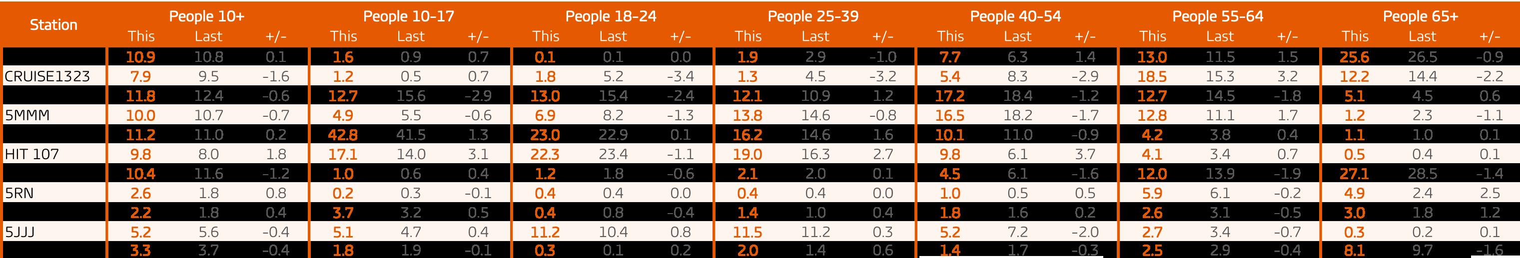 GfK_Share Report Adelaide_Survey 7 2017
