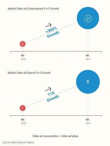 Mobile video ad growth (InMobi)