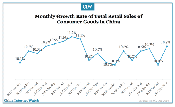 Monthly growth rate of total retail sales of consumer goods in China (NSBC)