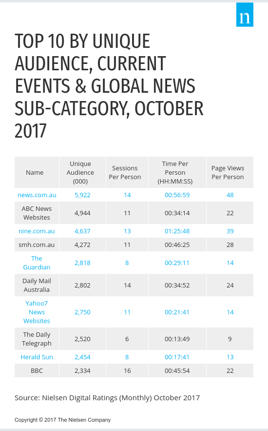 Nielsen Digital Ratings Monthly October 2017 Top 10 Current Events and Global News