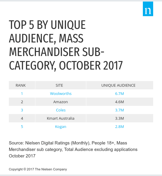 Nielsen Top 5 Mass Merchandiser Sub Category