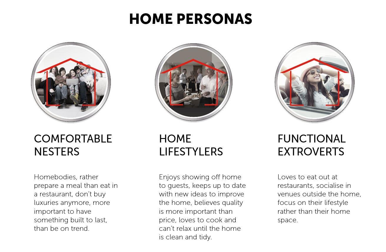 REA Home Personas.jpg