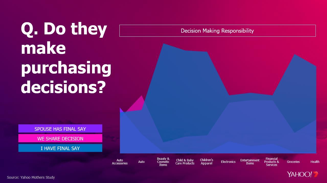 Yahoo7_New report reveals Australian working mums rule family finances_FINAL