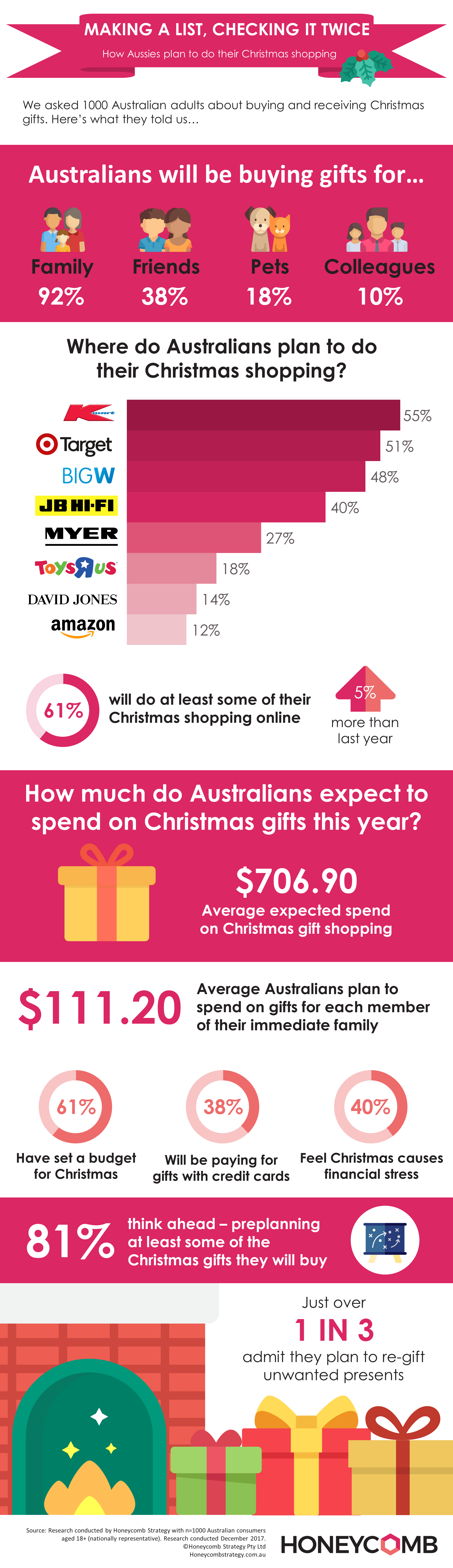 Christmas Gift Giving - 2017 infographic