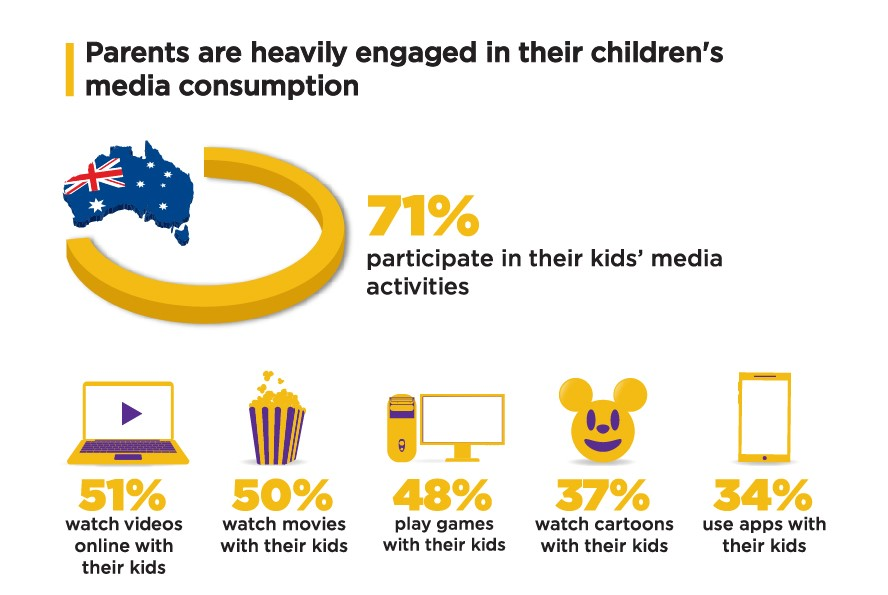 2018 Kids' Digital Insights Study (TotallyAwesome)