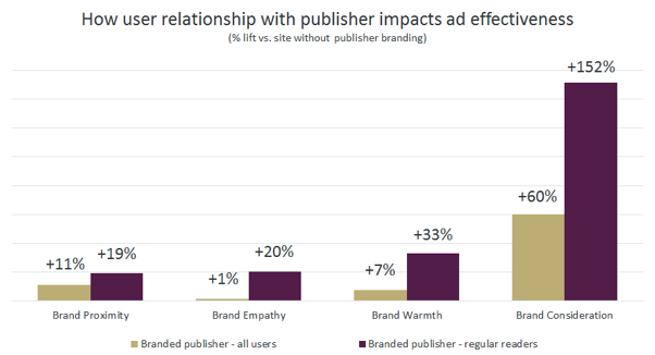 How user relationship with publisher impacts ad effectiveness (InSkin Media)