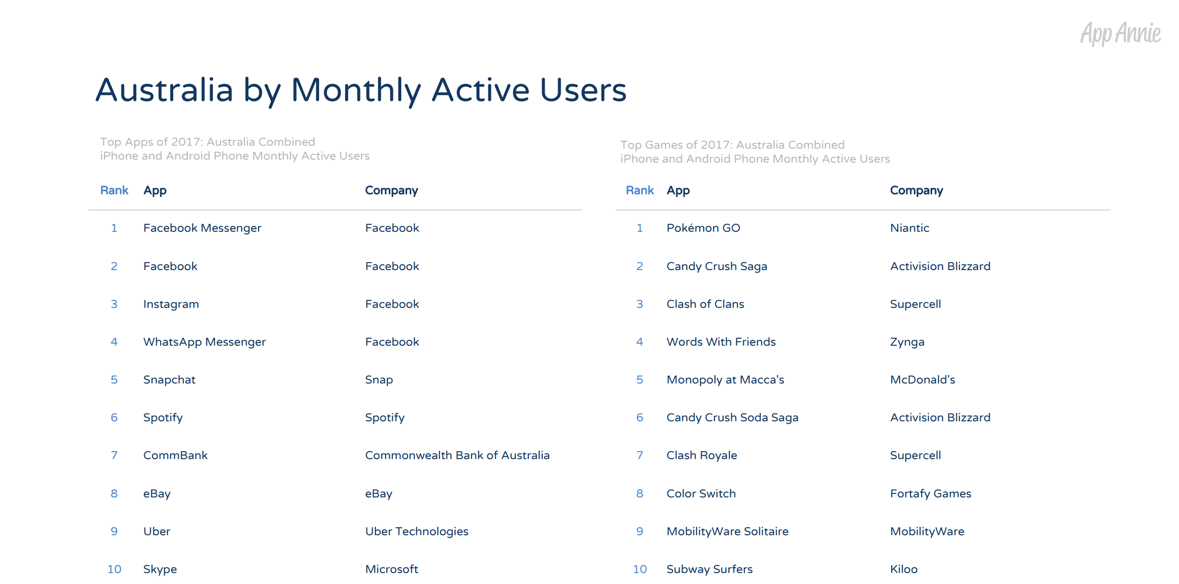 App Annie's 2017 Retrospective report table [1]