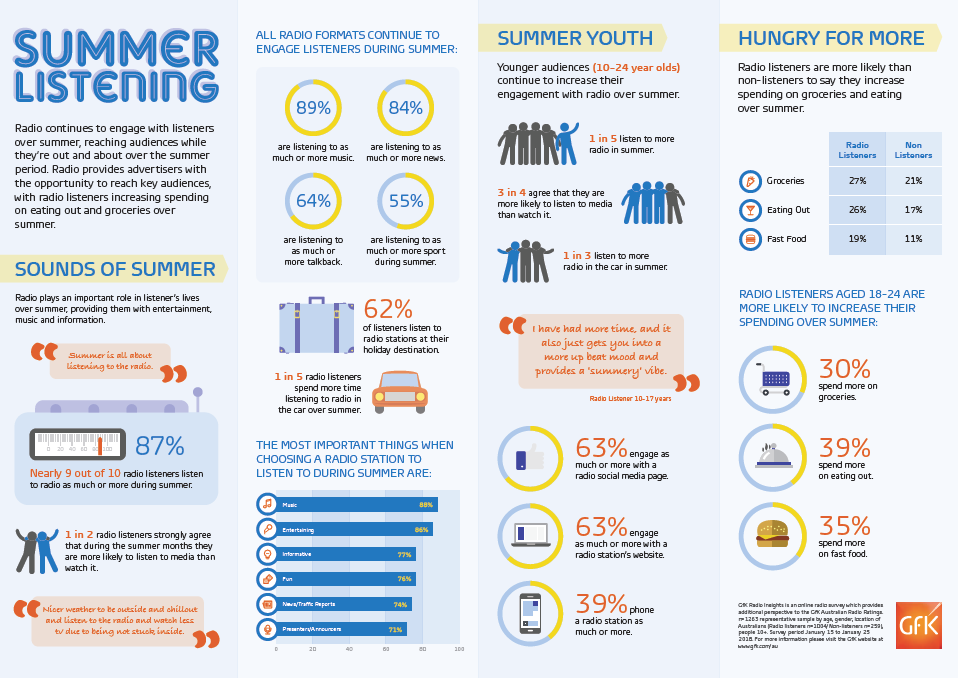 GfK's Radio Insights Summer Listening report