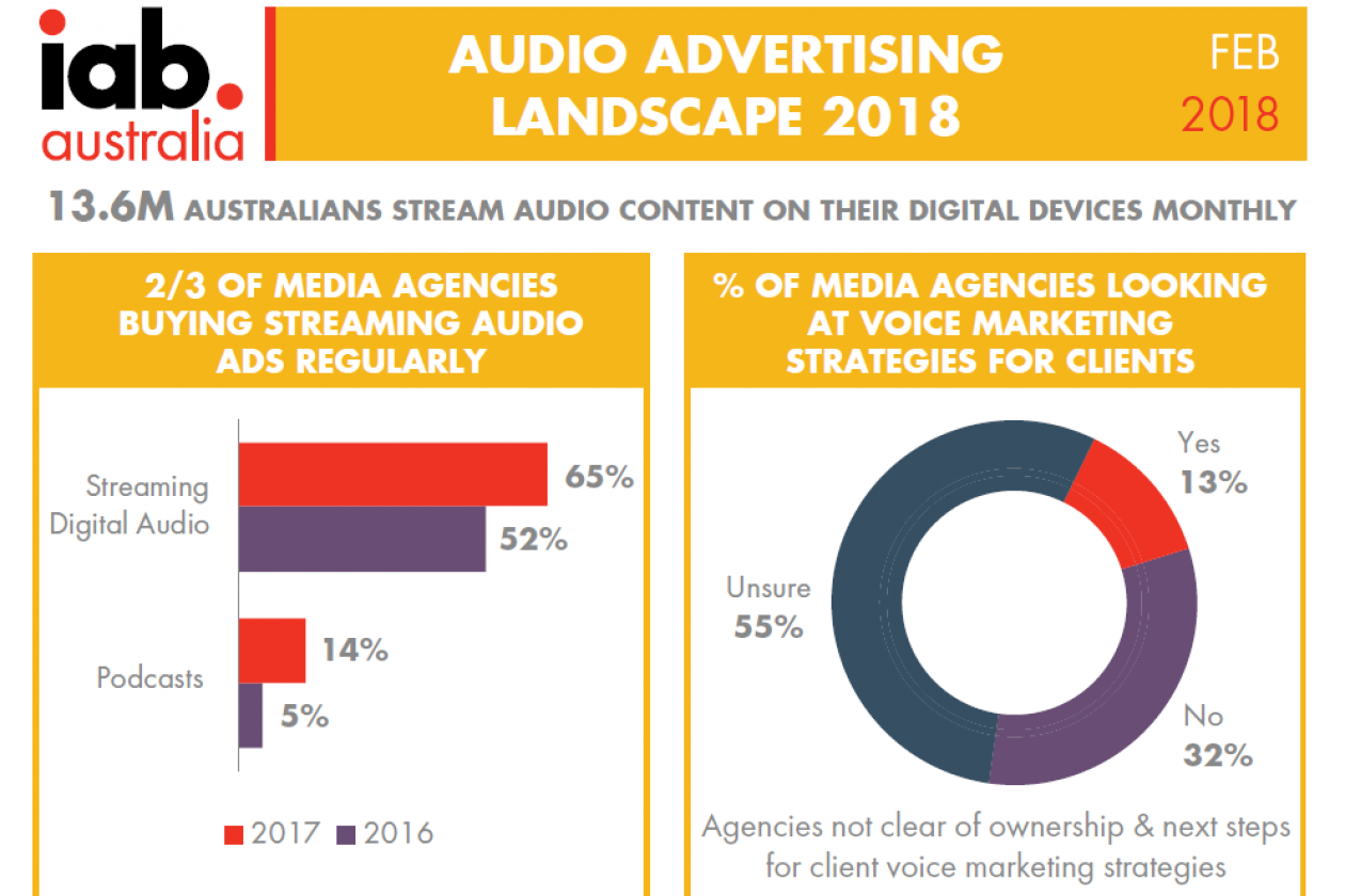 Infographic: Only 13% Of Aussie Media Agencies Are Considering Voice