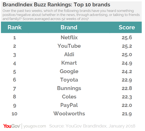 Netflix, YouTube & ALDI Top List Of Most Trusted Brands