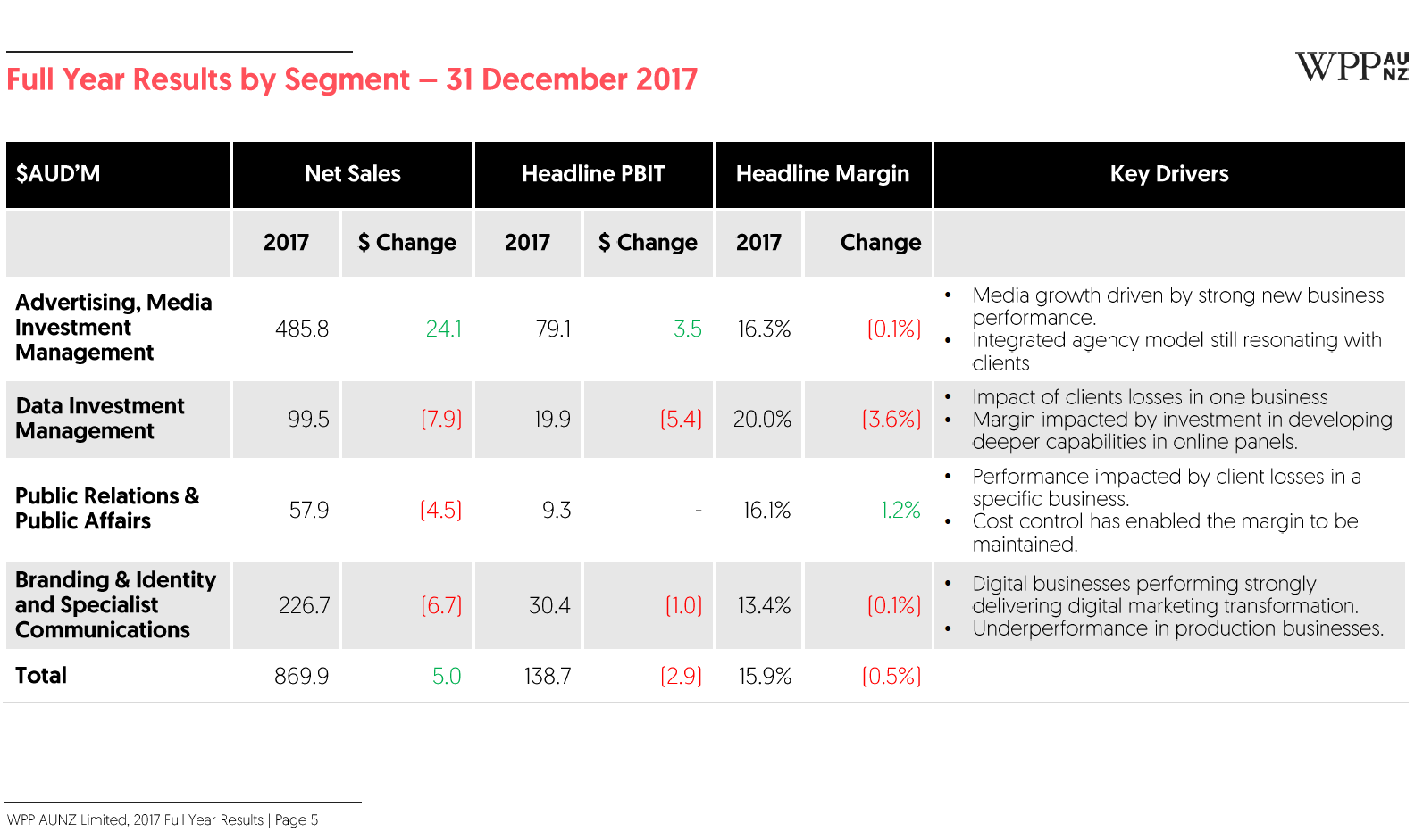 WPP AUNZ full-year results by segment (2017)