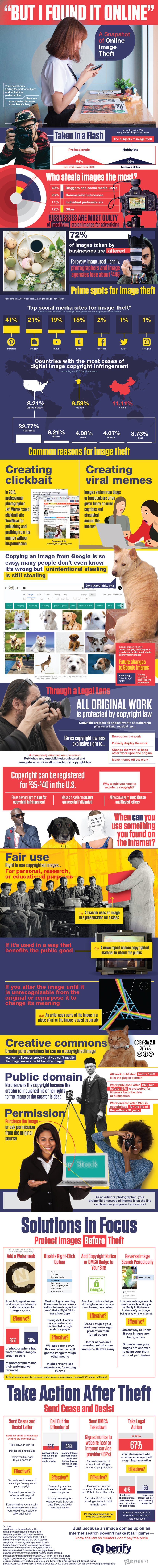 Image theft infographic