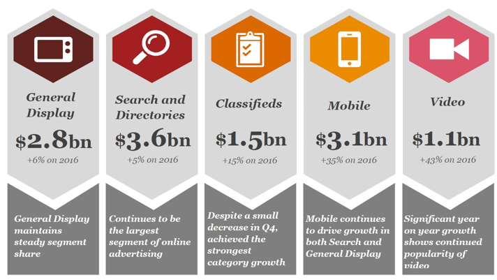 IAB:PwC Online Advertising Expenditure Report