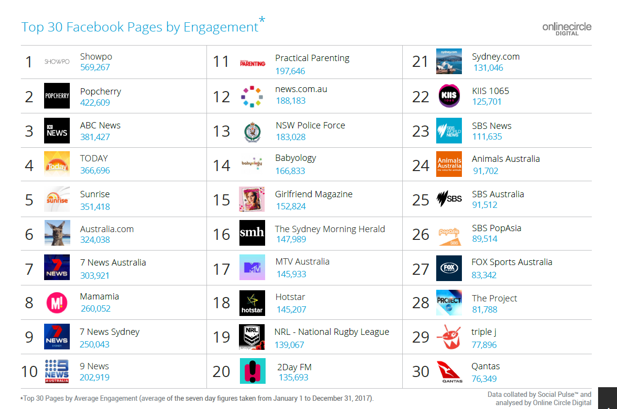 Top 30 Facebook Pages by Engagement (Online Circle Digital)