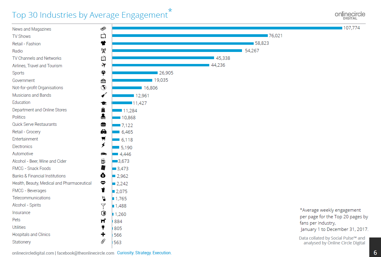 Top 30 Indsutries by Average Engagement (Online Circle Digital)