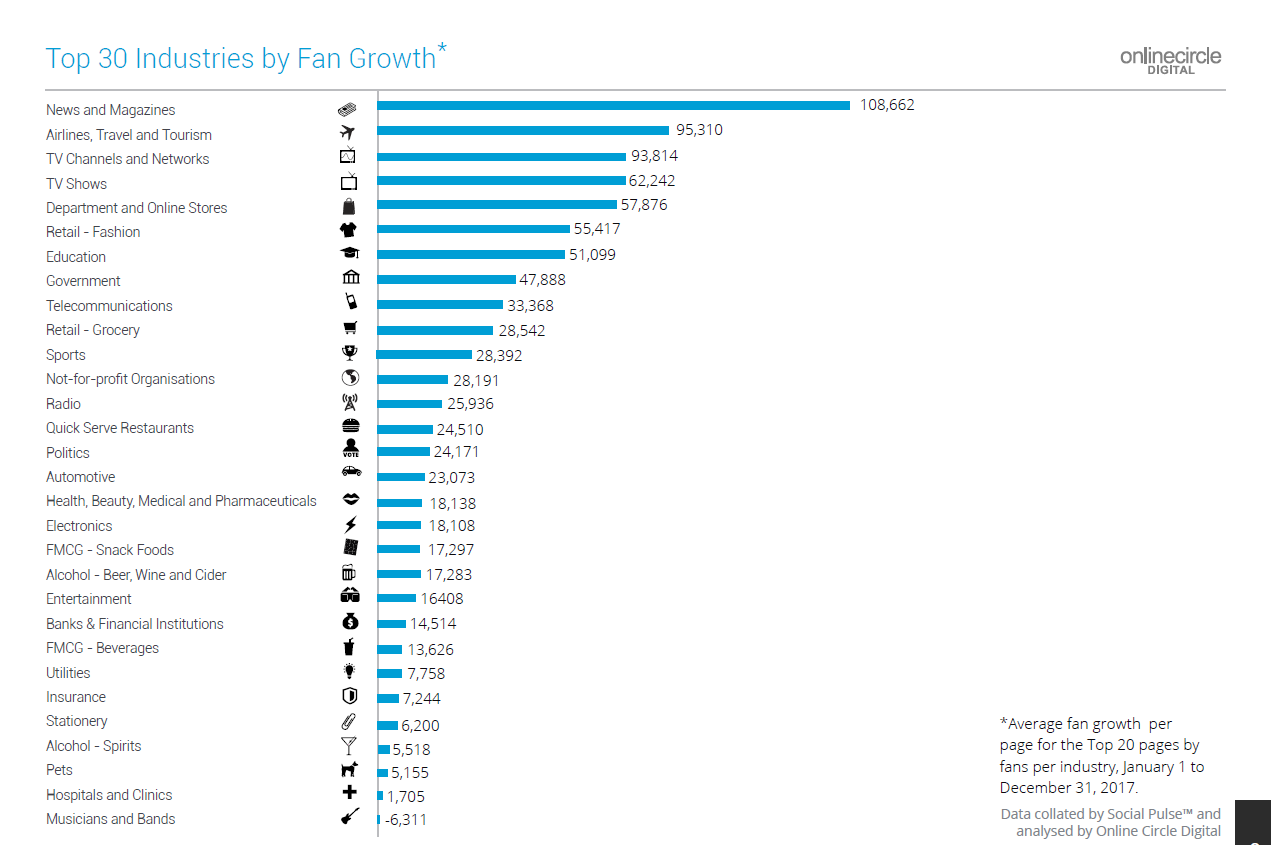 Top 30 Indsutries by Fan Growth (Online Circle Digital)