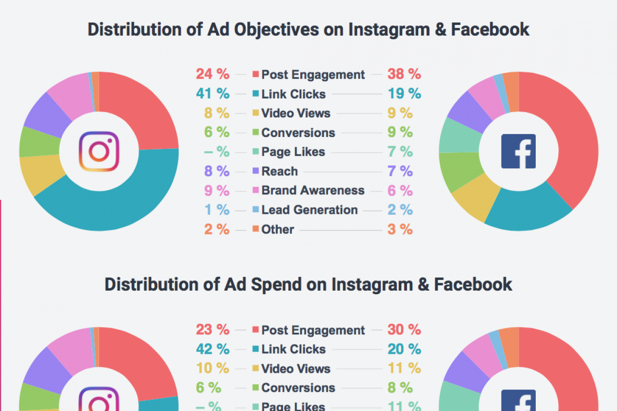 the top social media marketing trends for 2018