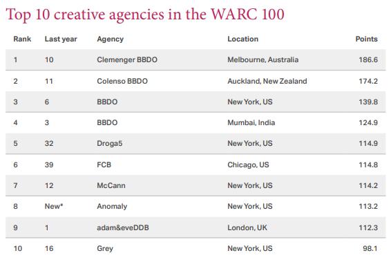 Gunn Report 2018: Clems Melbourne Tops Global Creative Agencies - B&T