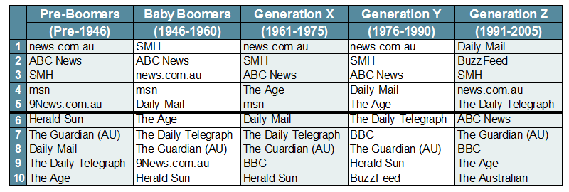 7595-Top-10-News-Websites-By-Generation-March-2018