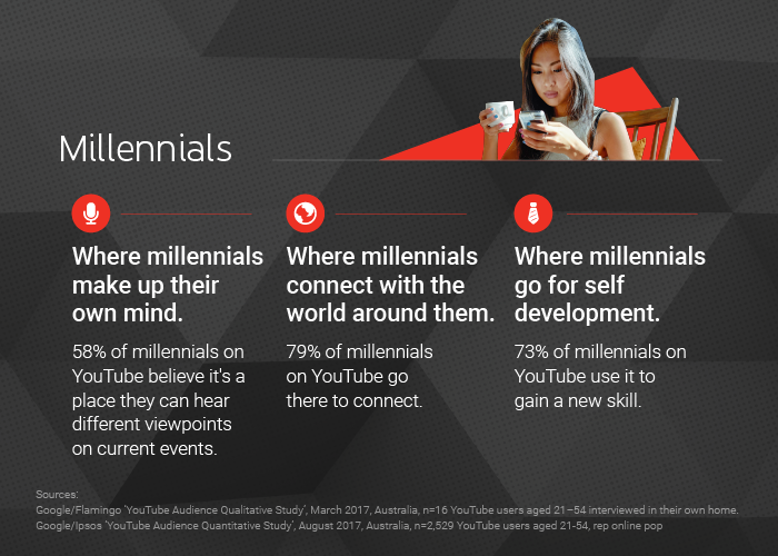 Insight - Millennials