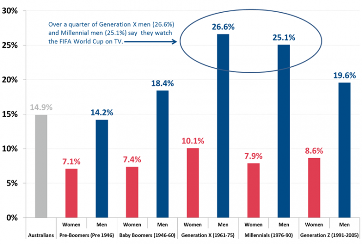 7633-FIFA-World-Cup-TV-Viewers-By-Generation-March-2018