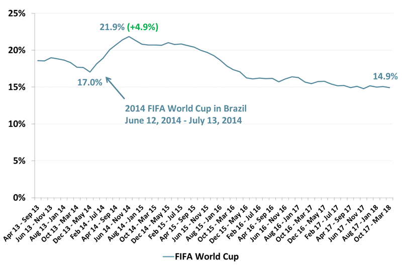 7633-FIFA-World-Cup-TV-Viewers-Trends-2014-2018