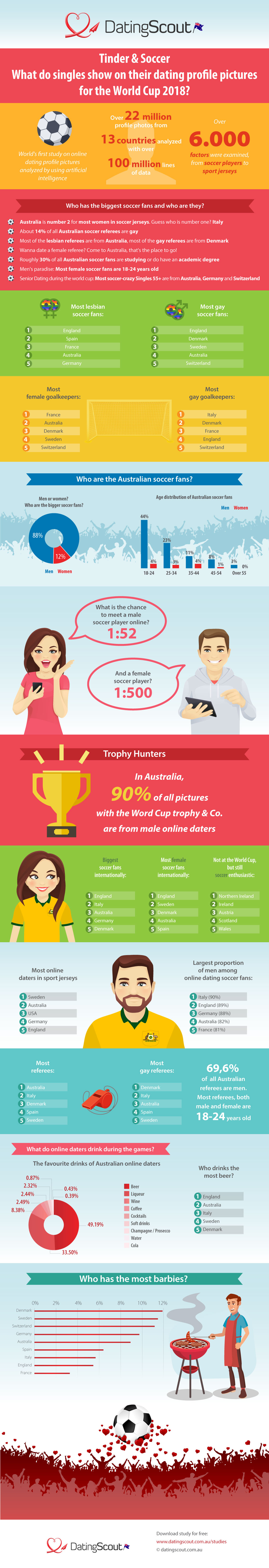 DatingScout.com.au Infographic World Cup 2018