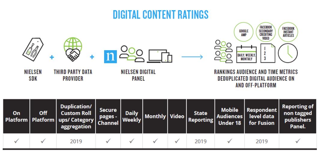 Nielsen Digital Content Ratings