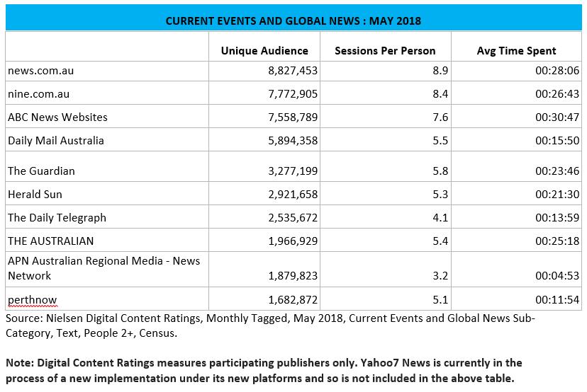 Nielsen Digital Content Ratings for May 2018