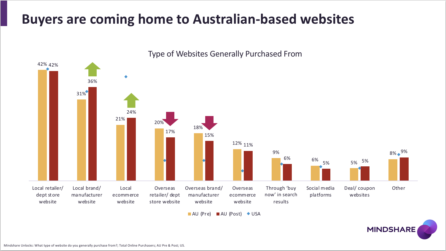 Mindshare Study Amazon S Australia Launch Lifts Ecommerce For