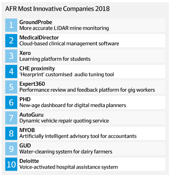 CHE & PHD Make Top 10 Of AFR's Most Innovative Companies