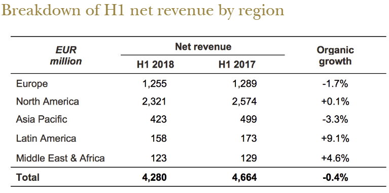 Publicis H1 2018 revenue breakdown by region