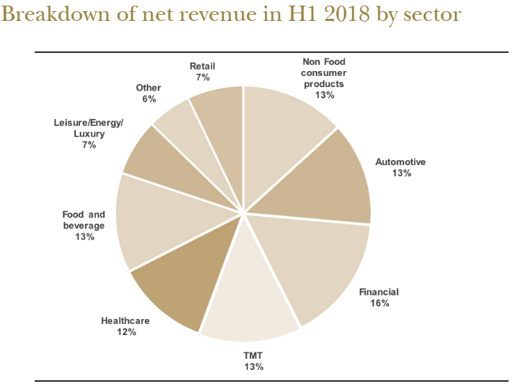 Publicis H1 2018 revenue breakdown by sector