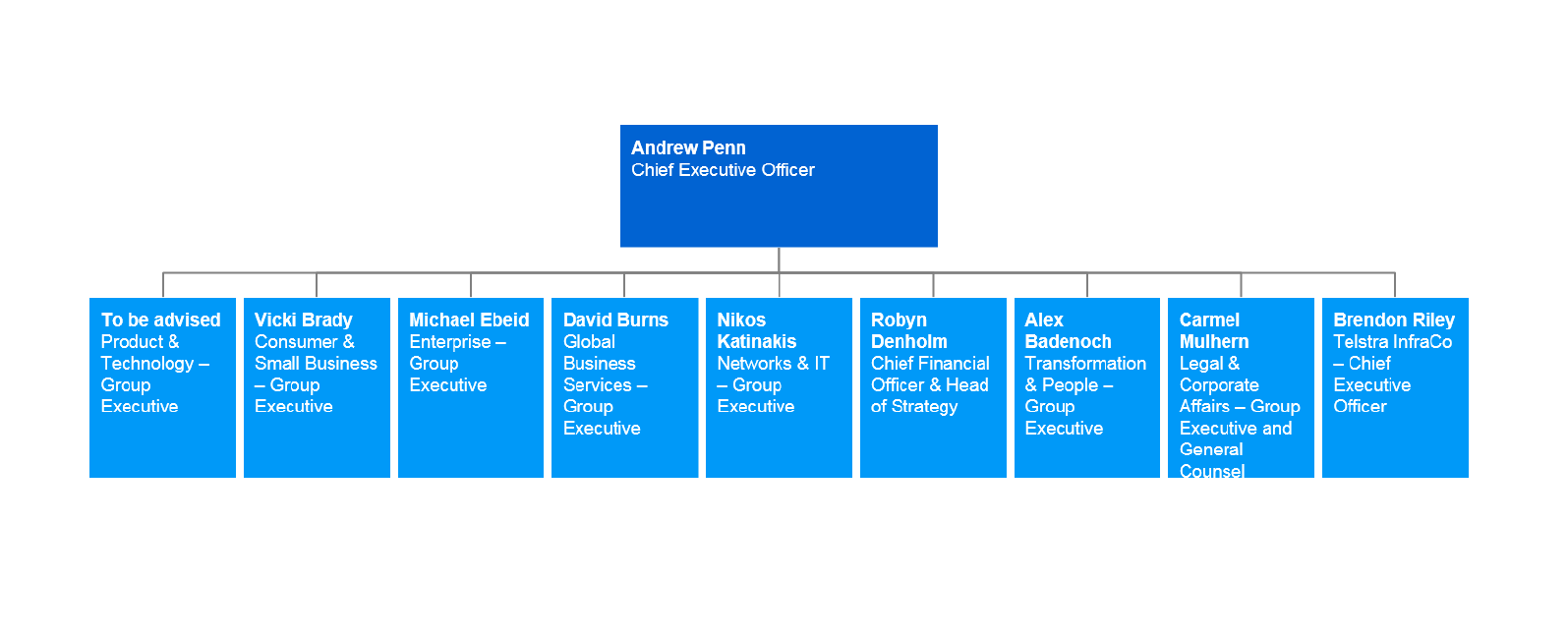 Telstra management structure