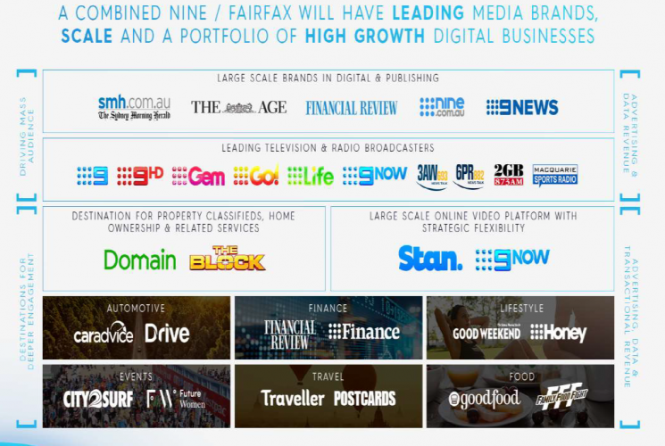 Nine and Fairfax Media announce plans to merge
