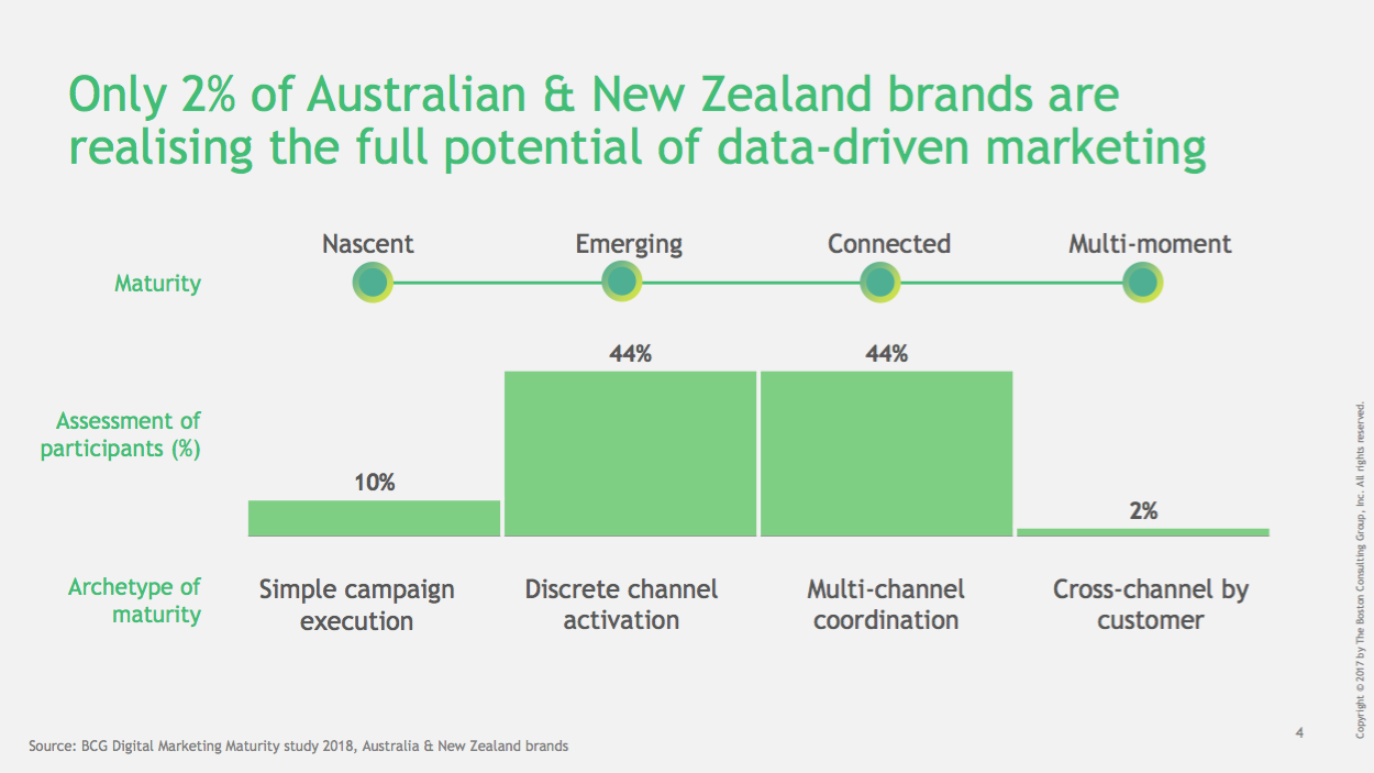 BCG and Google study [1]