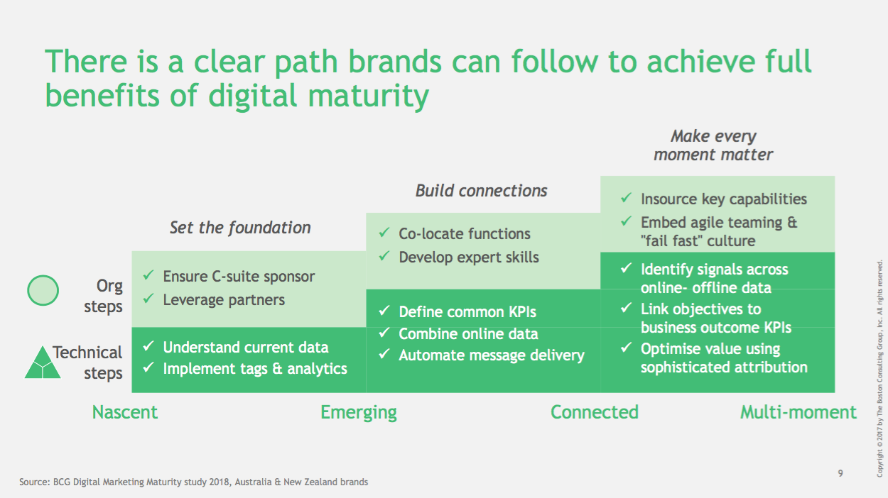 BCG and Google study [4]