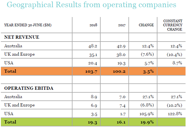 Enero FY18 results by geography