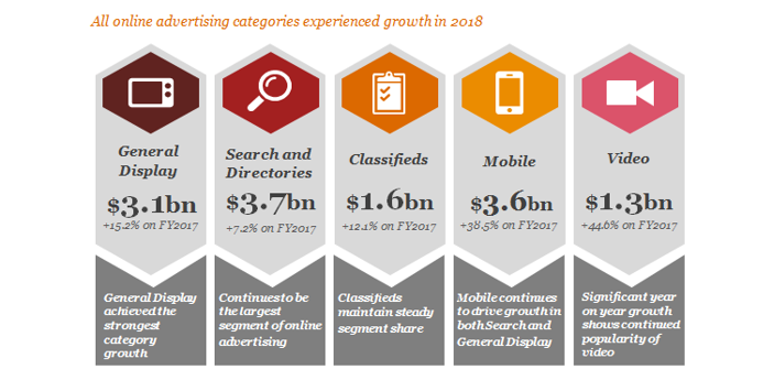 IAB and PwC Online Advertising Expenditure Report [1]