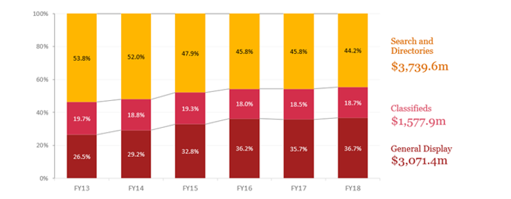 IAB and PwC Online Advertising Expenditure Report [2]