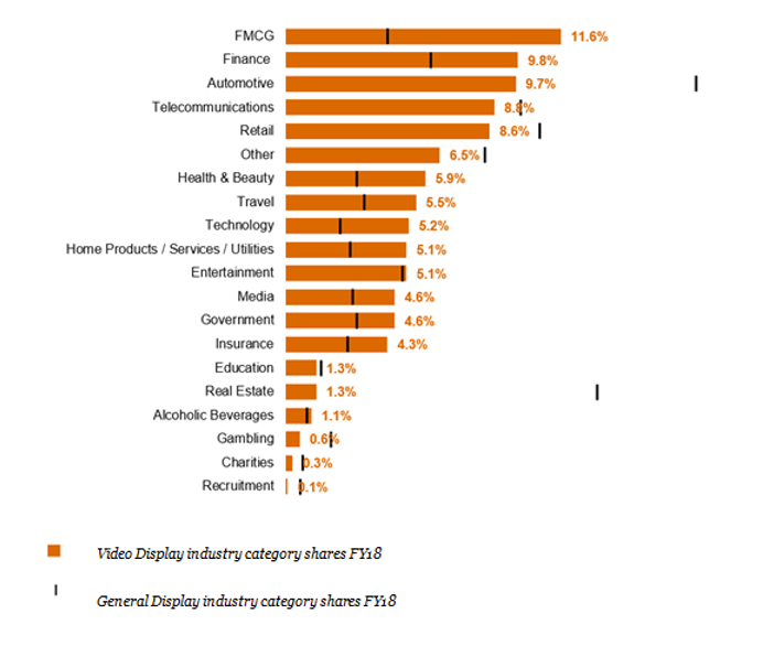 IAB and PwC Online Advertising Expenditure Report [3]