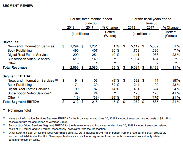 News Corp FY18 results