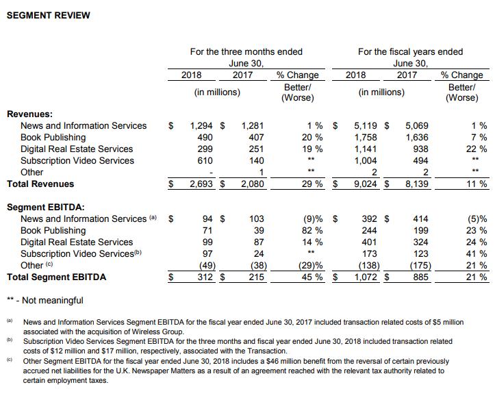 News Corp Suffers US$1 4 Billion Full-Year Loss Due To Foxtel & Fox