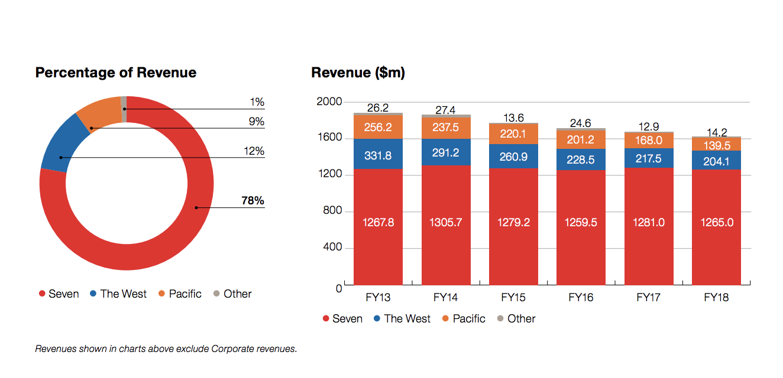 SWM FY18 revenue breakdown