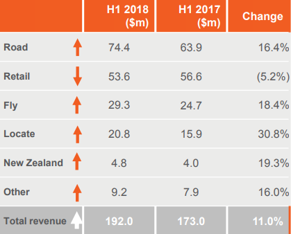 oOh!media 1H 2018 revenue