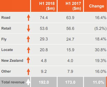 oOh!media 1H 2018 revenue