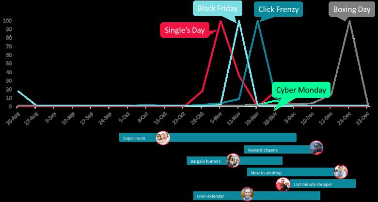 Christmas saleas graph